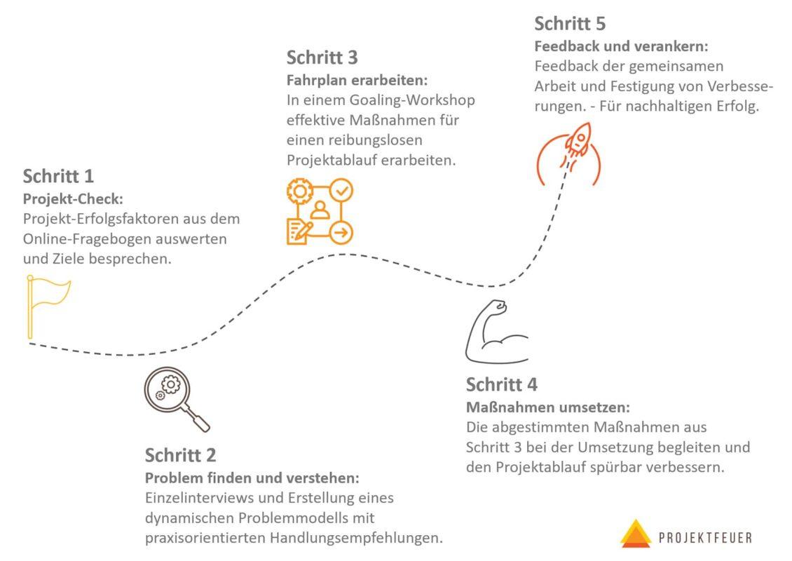 Darstellung vom Ablauf im Projektcoaching-Prozess von Projektfeuer und wie Probleme im Projektablauf gelöst werden.